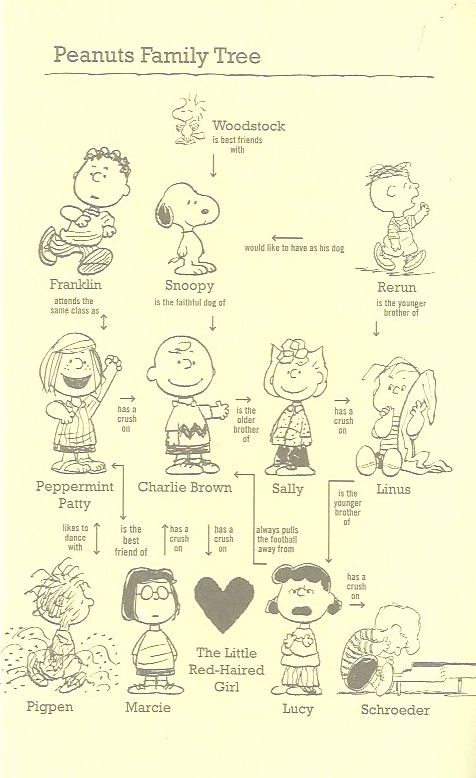 peanuts family tree. Would be fun wall art!