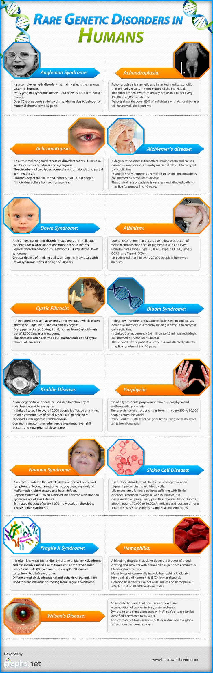 Now a day's most of the people are suffering from genetic diseases.  This info graphic depicts on various types of genetic disorders. Reports states that 60-70% individuals affected with Noonan syndrome.