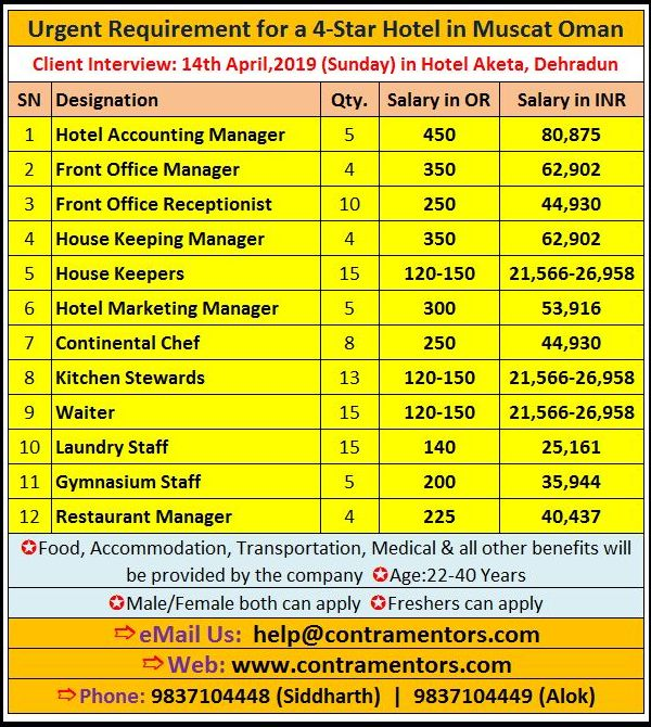 4 Star Hotel Jobs In Oman Easy Selection Hotel Jobs 4 Star