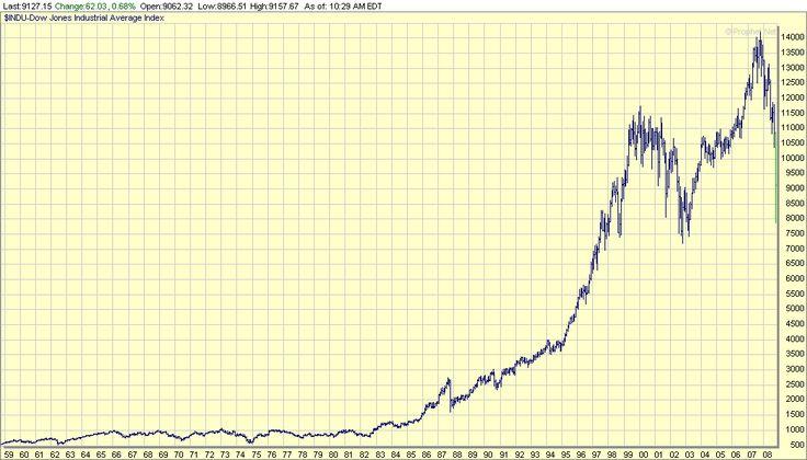 の図は、NYダウ平均(NYダウ工業株30種平均)の50年長期チャートです。  コモディティ価格の長期(約50年)チャートのサイトから抽出してきました。    グラフを見ると、2003年のITバブル崩壊後の株安と昨年のリーマンショック時の株安(今年の3月に6500ドル割れ)が、歴史的な暴落であったことが分かります。    また、1980年代の後半から順調に上昇していた米国の株式が、1990年代末から変調をきたして、価格変動が異常に激しくなっていることも、グラフから読み取れます。    ちょうど、1998年にLTCMの破綻がありましたが、その後のFRBの金融政策が、実は、失敗の連続だったという事も、このグラフから読み取れる気がします。