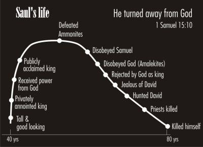 BIBLE VERSES ABOUT BACKSLIDING - King James Bible
