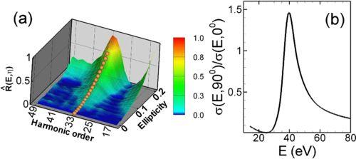 Atomic photoionization experiment by harmonic-generation spectroscopy  M. V. Frolov, T. S. Sarantseva, N. L. Manakov, K. D. Fulfer, B. P. Wilson, J. Troß, X. Ren, E. D. Poliakoff, A. A. Silaev, N. V. Vvedenskii, Anthony F. Starace, and C. A. Trallero-Herrero Phys. Rev. A 93, 031403(R) – Published 17 March 2016