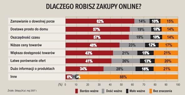 dlaczego robisz zakupy online?