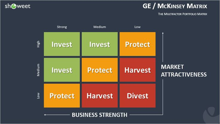 GE - McKinsey Matrix for PowerPoint Ansoff matrix Pinterest - microstrategy administrator sample resume
