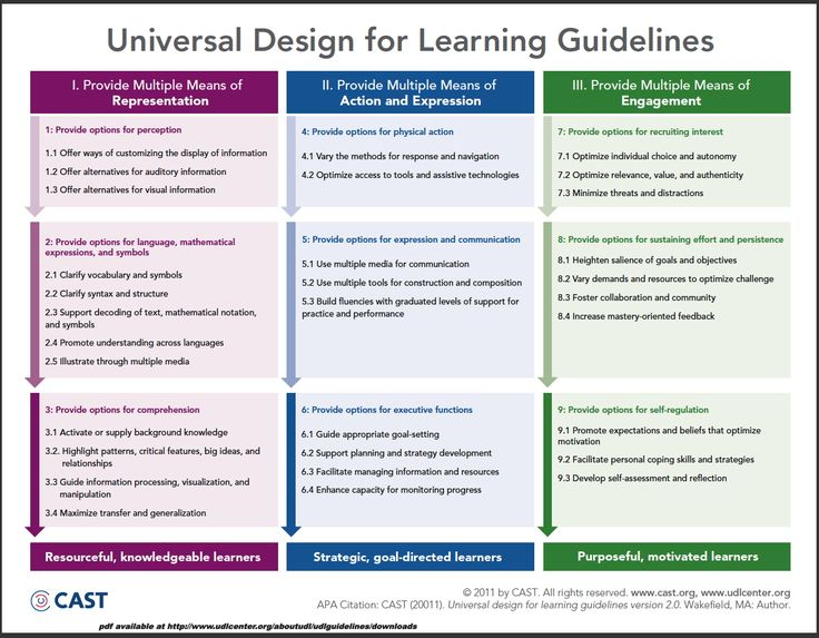 Worksheets Learning Syllabus  For Nursery Charts 1000 images about 21st century learning on pinterest universal design for guidelines chart