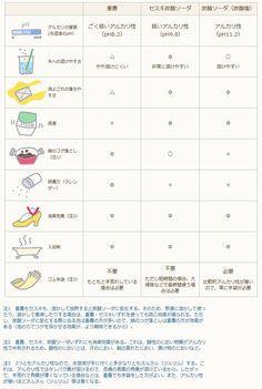 重曹・セスキ・炭酸ソーダ(炭酸塩)の比較