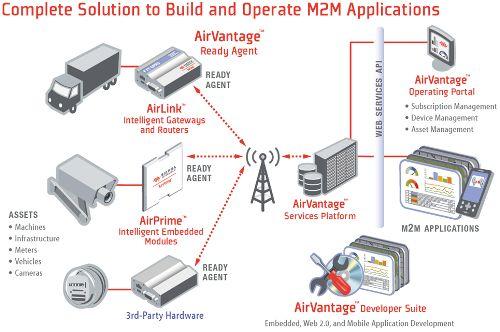 M2M Application from Sierra Wireless