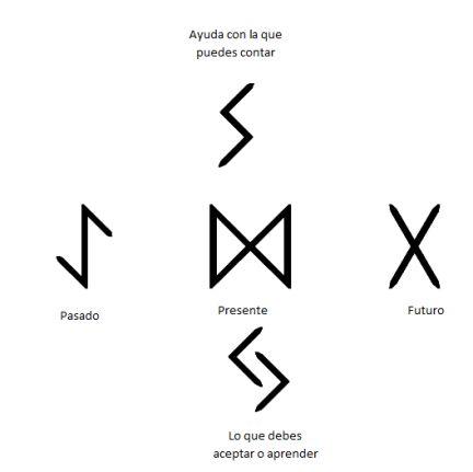 letras runas vikingas - Buscar con Google                                                                                                                                                     Más