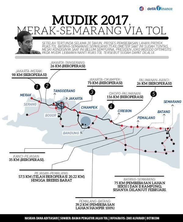 Proyek Masa Presiden Jokowi: Mudik 2017, Merak-Semarang Tersambung Tol
