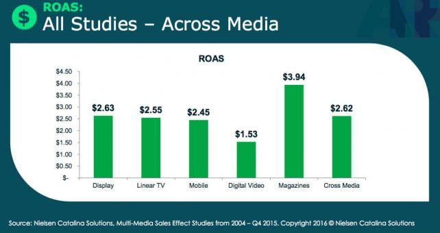 Nielsen Catalina Solutions comparison of average increase in dollar sales by media in study across 1,400 CPG campaigns.