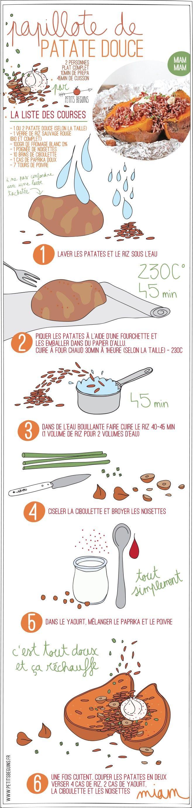 Recette Patate douce - Gourmandise - Petits Béguins