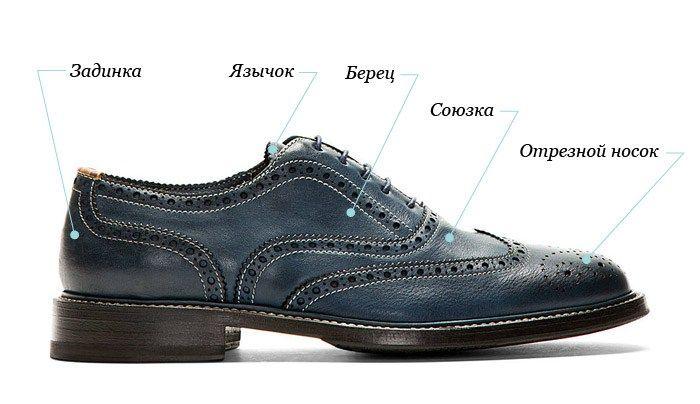 Элементы мужских туфель