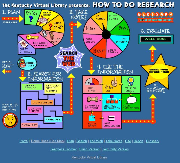 * Free Technology for Teachers: How To Do Research - An Interactive Map This is an excellent resource for elementary and middle school students.