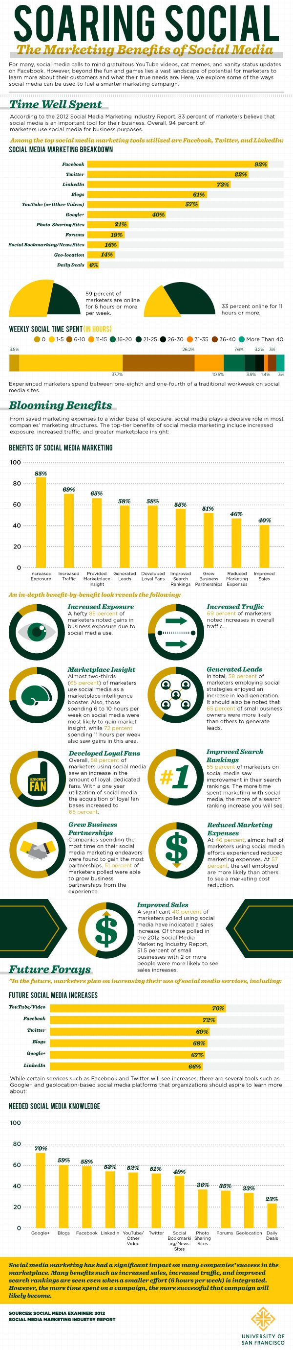 social-media-benefits.png (600×2757)