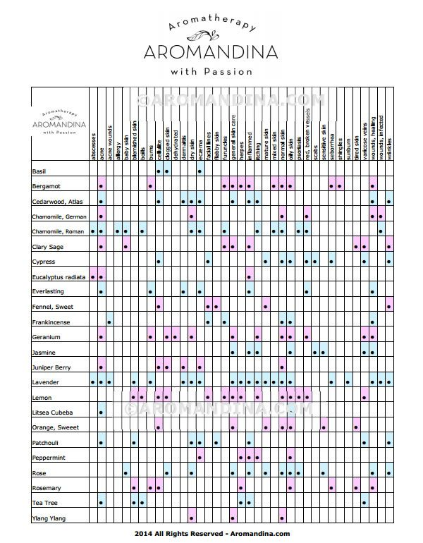 essential oils skin care chart: Essential oil skin benefits chart spring beauty alert natural
