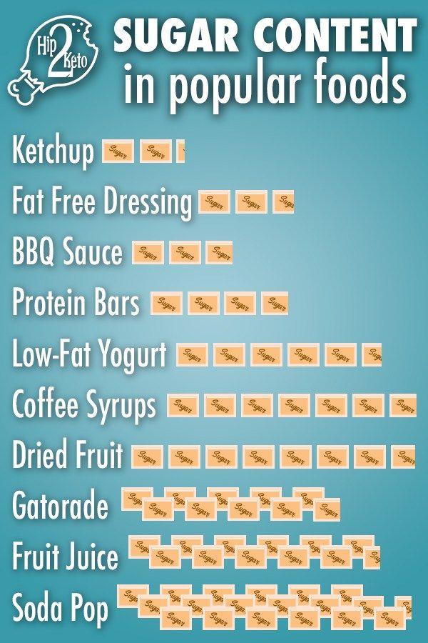 keto diet sugar content