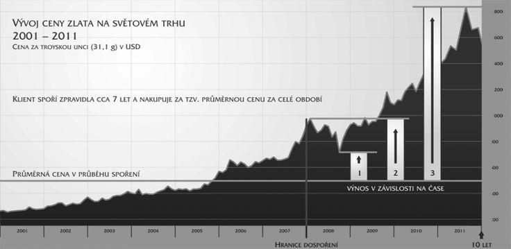 Investiční zlato | finPROGRES PARTNERS s.r.o.