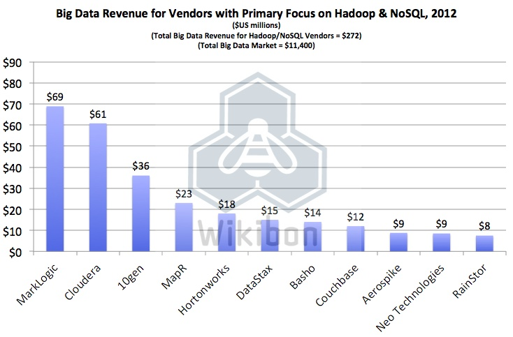 Big Data for Vendors with Primary Focus on Hadoop & NoSQL, 2012 [Wikibon 2.2013]