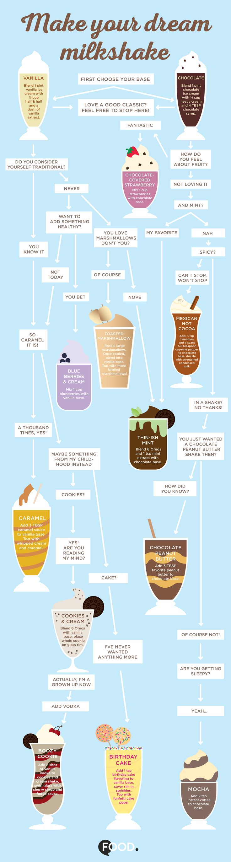 Find the best milkshakes for your mood with this handy infographic from Food.com
