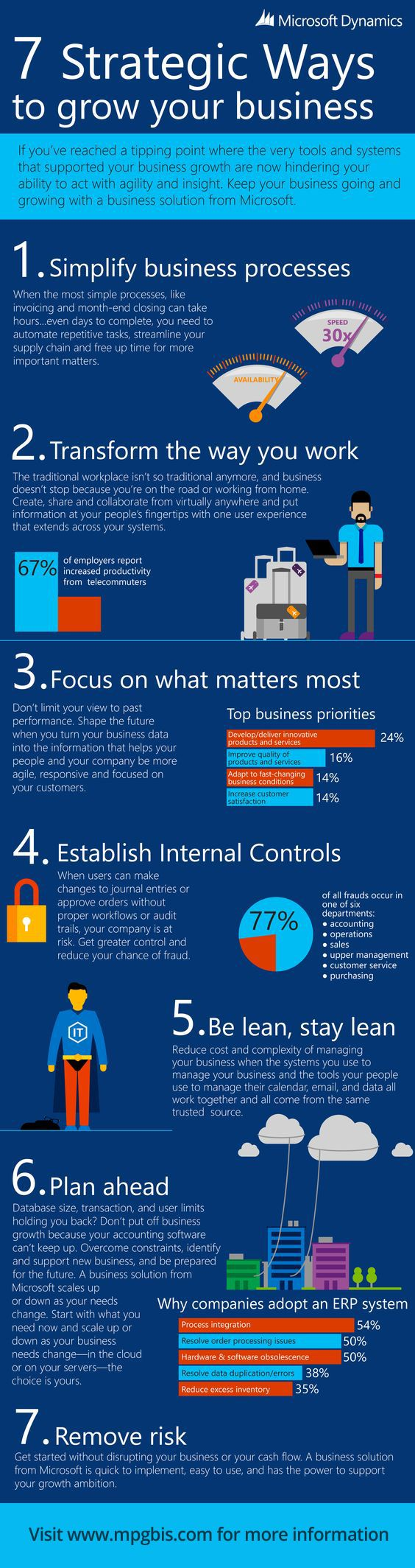 Most effective 7 ways that can helps you to grow your business to the higher level. Want to know how can you grow your business. http://www.dynamicssquare.com/solutions/microsoft-dynamics-crm.html