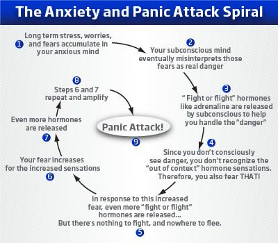 A Panic Spiral hits you hard. If you know what is happening you can lessen the impact.  Counseling is very helpful to teach you the tools.