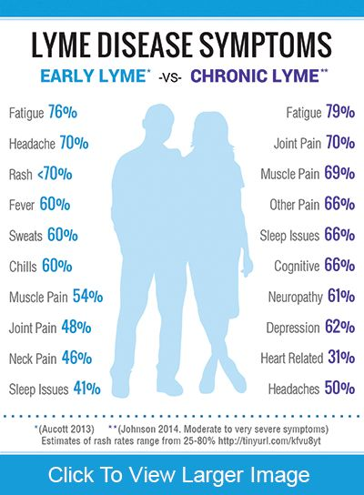Did you know that Lymes Disease affects astronomically more people than AIDS?