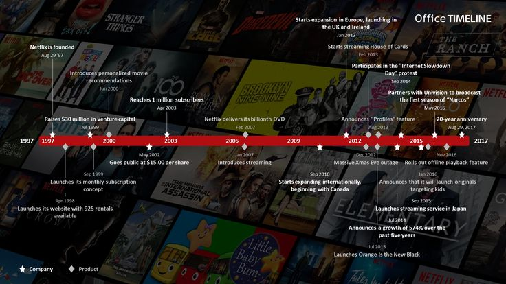 To celebrate Netflix's upcoming 20-year anniversary, we have created a timeline of major events and achievements in the history of the streaming company.