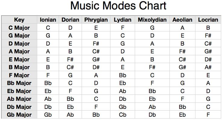 Modern Modes of the Major Scale