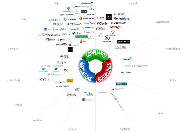 International RegTech Companies Defining the $100-Billion-Dollar Industry
