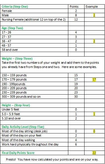 Weight watchers points chart printable weight watchers program