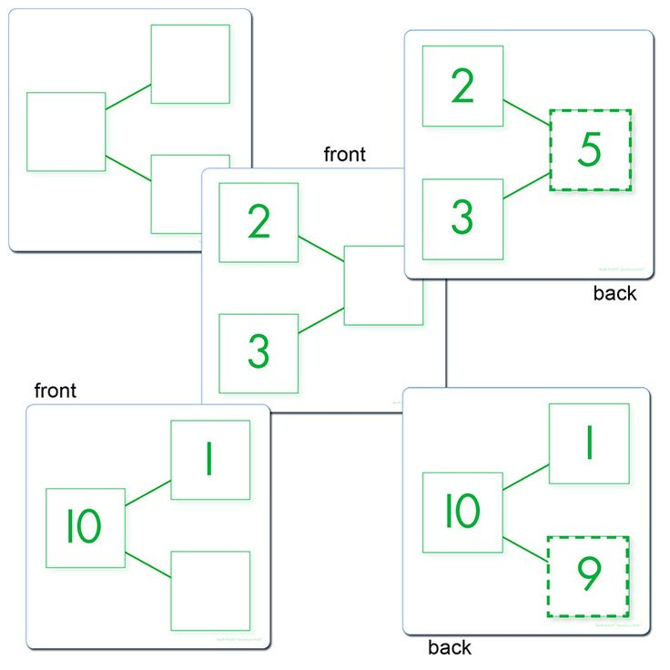 Better than traditional flash cards, Number Bond cards take students beyond just practicing math facts. They illustrate the relationships between numbers as well as the inverse relationship between ad