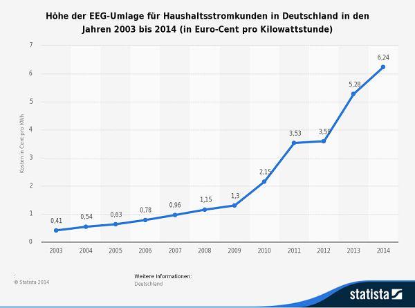 Europäische Energiepolitik: STATISTA: Höhe der EEG-Umlage für Haushaltsstromkunden in Deutschland in den Jahren 2003 bis 2014 (in Euro-Cent pro Kilowattstunde)