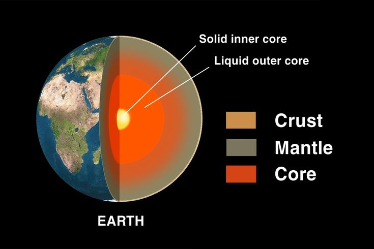 Earth has multiple layers: the crust, the mantle, the liquid outer core and the solid inner core. Description from trussty-jasmine.blogspot.com. I searched for this on bing.com/images