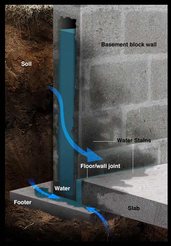 How water comes up through the floor-to-wall joint.