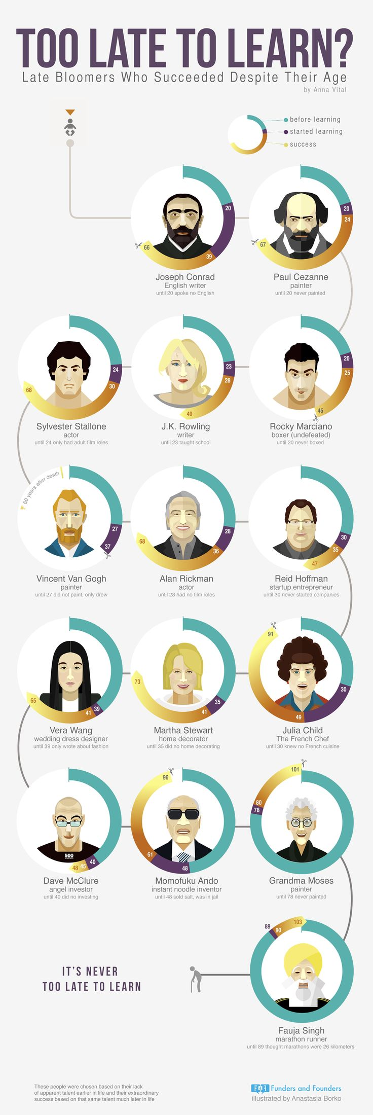 The It's Never Too Late to Learn Infographic presents famous late bloomers who managed to succeed late in life and how they did it.