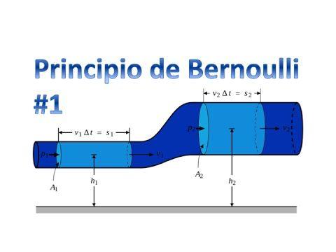 Principio de Bernoulli - YouTube