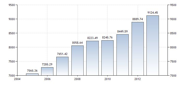 Colombia GDP per capita PPP  #TesisMarkelet