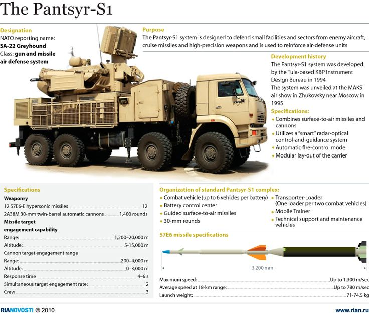 Pantsir-S1 aka SA-22 Greyhound is a combined short to medium range surface-to-air missile and anti-aircraft artillery weapon system.