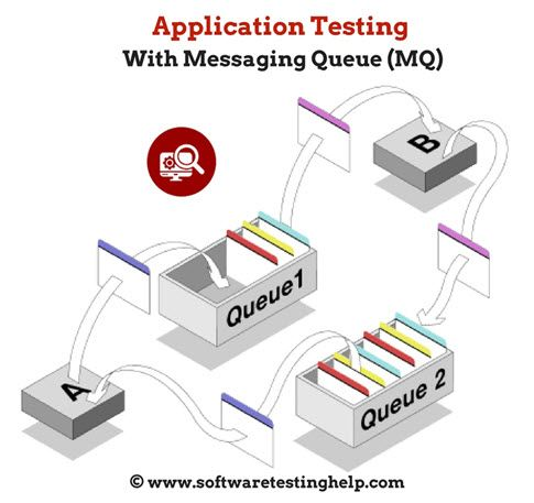 Testing Messaging Queue (MQ) that facilitates transportation of messages between two applications/modules. IBM WebSphere MQ Introduction Tutorial.