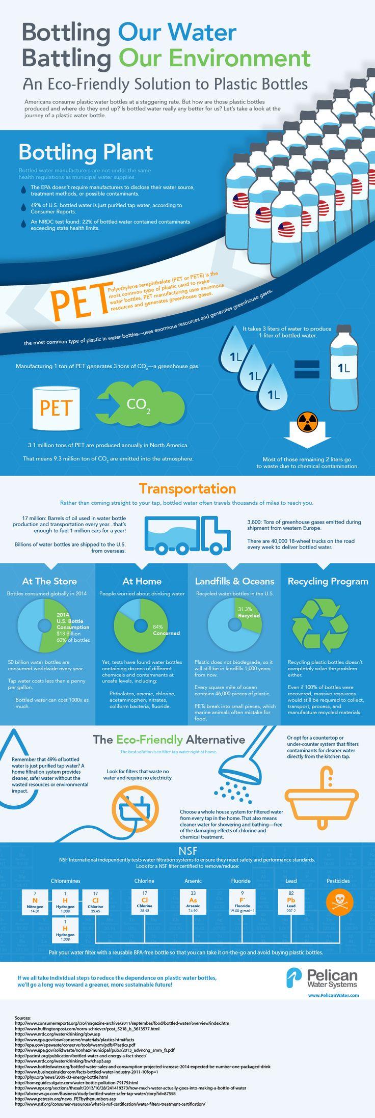 25 best Community Resources images on Pinterest | Pdf, Composting ...