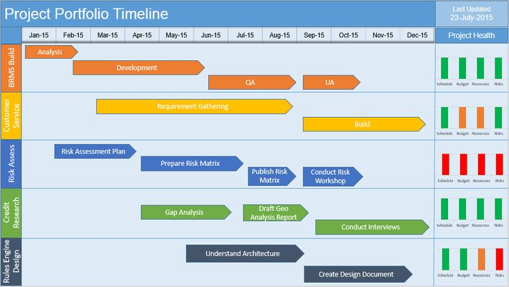Multiple Project Timeline PowerPoint Template Free Download – Project Management Timeline Template Word