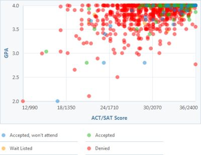 See the real-time chart and learn your chances of admission to Harvard with the Cappex 'What are my chances?' calculator