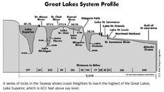 Image result for cross section of seaway locks