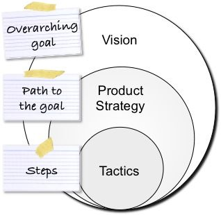 7 best Vision vs. Strategy vs. Tactics images on Pinterest