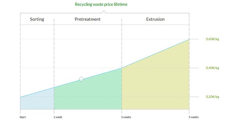 Recycling Stages