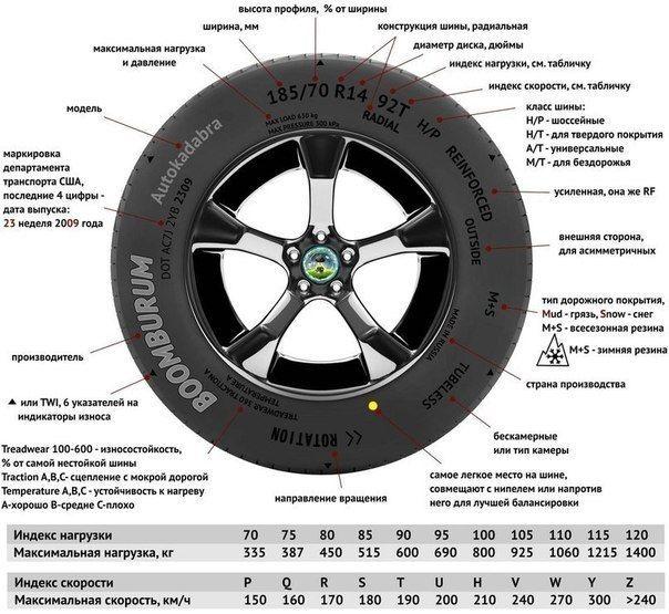 Обозначения на шинах (Инфографика)