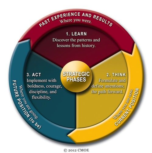 "The Being Strategic Model: A Model On How To ""Be"" More Strategic. #leadership #strategy"