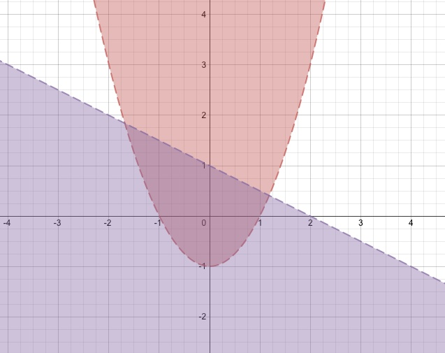 Graphing inequalities on the Desmos Graphing Calculator.