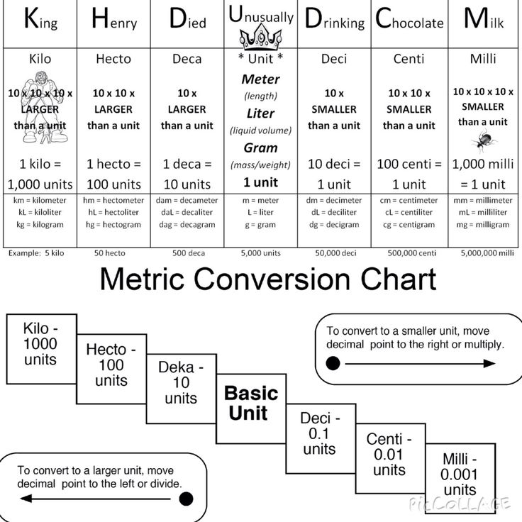A great way to remember the metric ladder- King Henry Died Unusually Drinking Chocolate Milk
