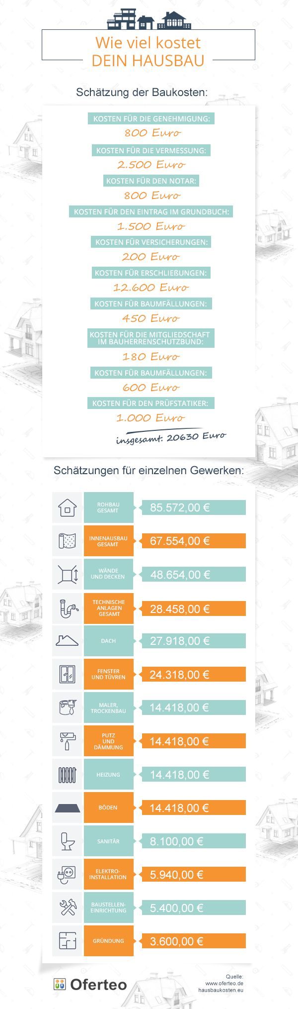 Coûts de construction de maison infographie
